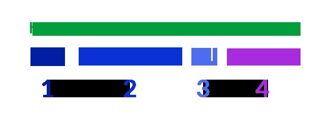 Struktura URL naslova